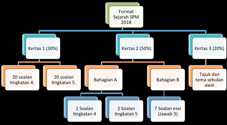 format-sejarah-spm1.png